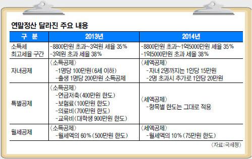 2014년분 연말정산.jpg