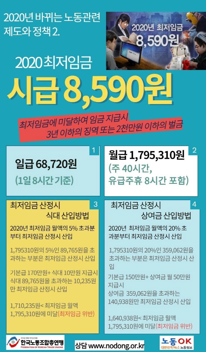 최저임금 8,590원으로 인상 및 식대,상여금의 산입 비율 변경