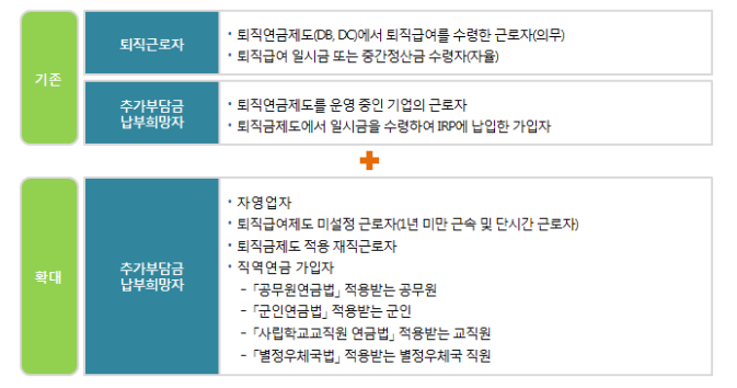10.IRP 가입대상.png